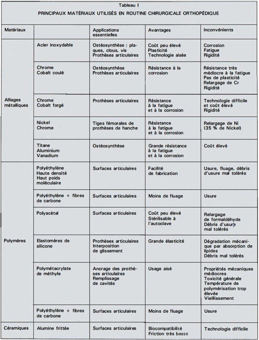biomatériaux utilisés pour la fabrication des implants prothétiques et d'ostéosynthèse