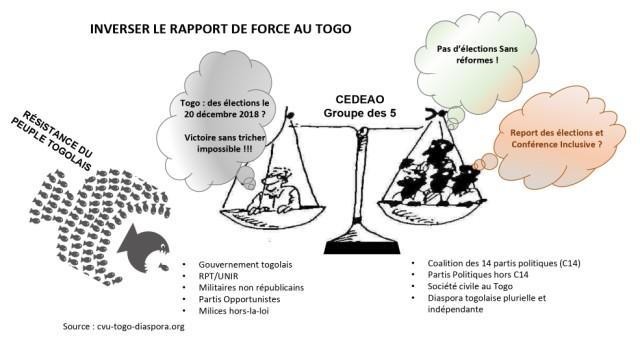INVERSER LE RAPPORT DE FORCE AU TOGOcvu